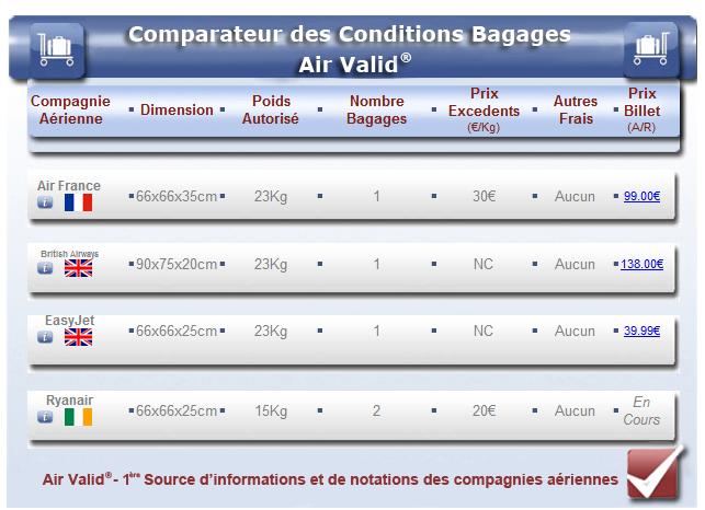 bagages air france nombre kg autorise